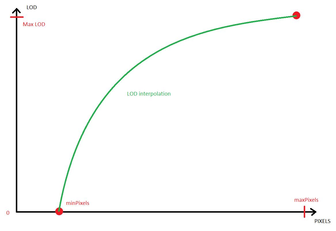 LOD interpolation