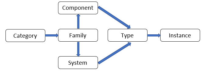 All elements of an .rvt file model have the following hierarchy of elements